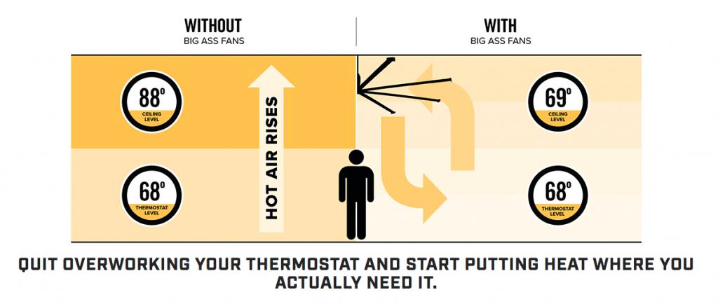 high volume low speed fans benefit heat destratification