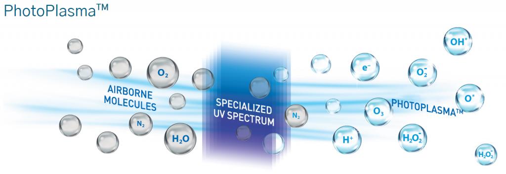 Biozone patented photoplasma technology purify air kill virus